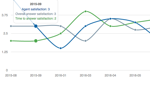 Satisfaction Jira, Ovyka Satisfaction for Jira