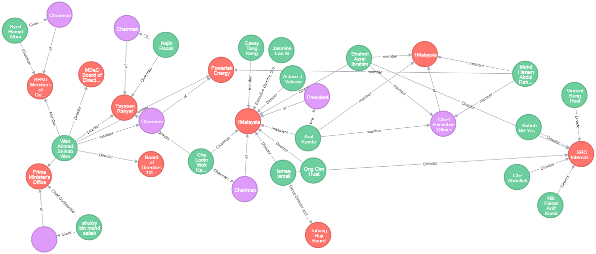 neo4j, Neo4J Manager